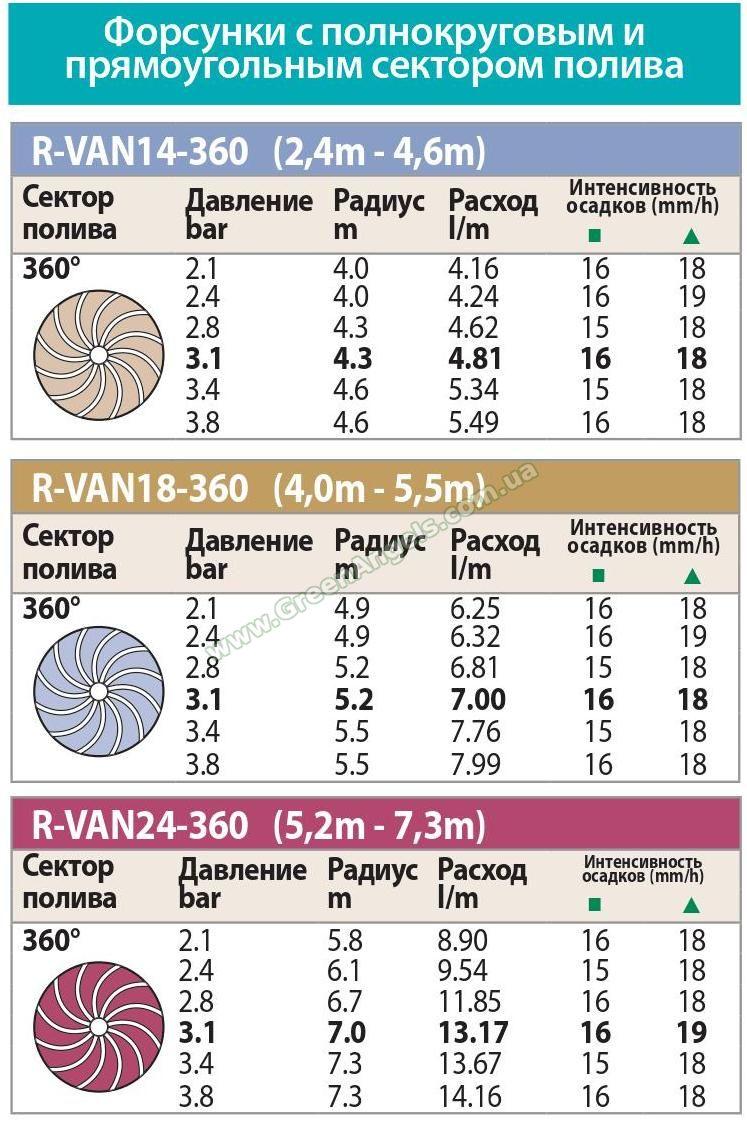 Вращающаяся регулируемая форсунка R-VAN-14-360